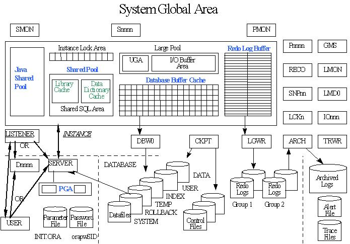 ORACLE Internal Architecture